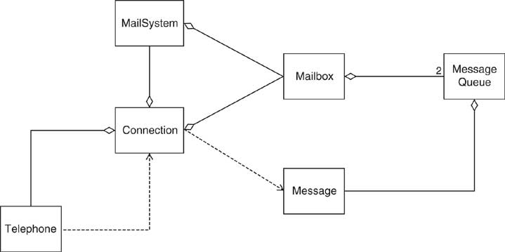 Week 2 comp 303 uml class diagram for voice mail system ccuart Choice Image
